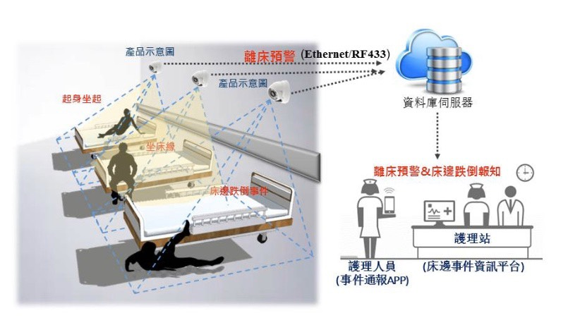 基於深度學習邊緣運算技術之離床預警暨床邊跌倒報知系統