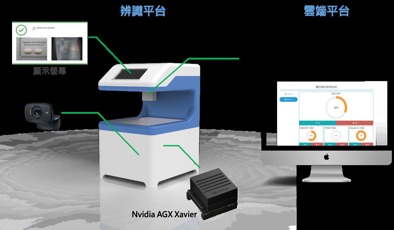 運用人工智慧邊緣運算技術之藥品辨識設備