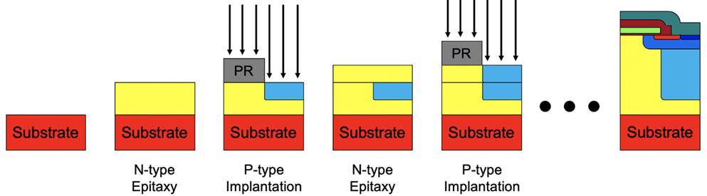 碳化矽超接面金氧半場效電晶體製程技術