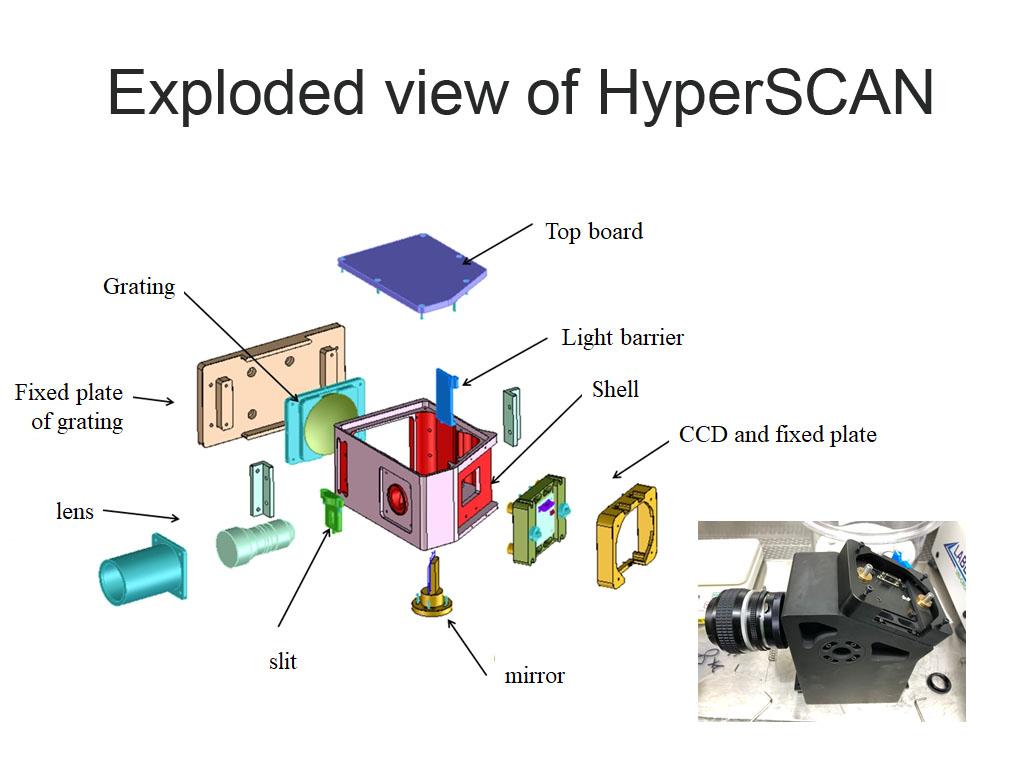 高光通量光譜儀成像模組