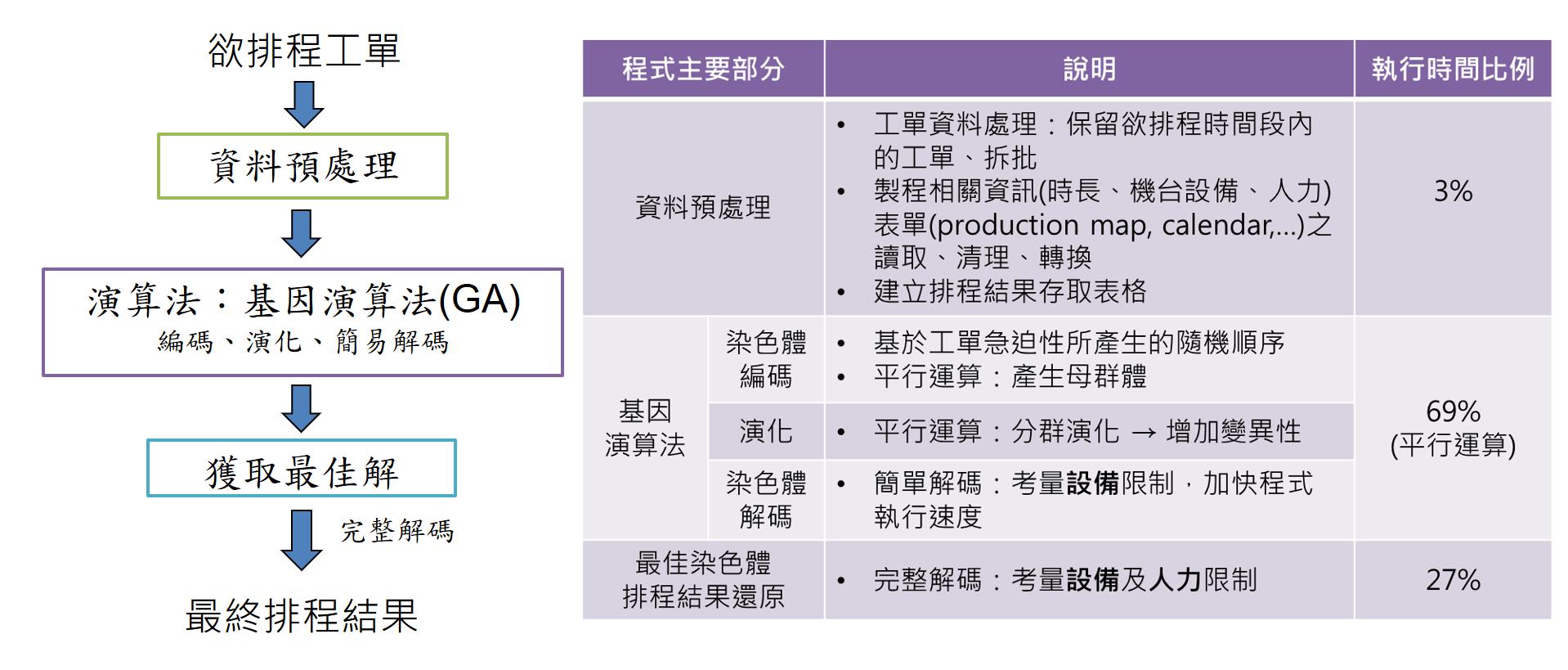 考慮多生產資源之動態零工式排程演算法