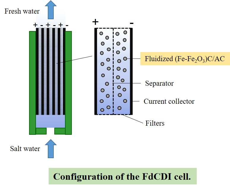 A  novel water purifier by fluidized capacitive deionization.