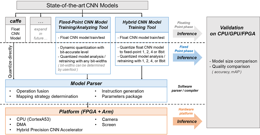 Hybrid CNN Accelerator System Design and the Associated Model Training/Analyzing Tools