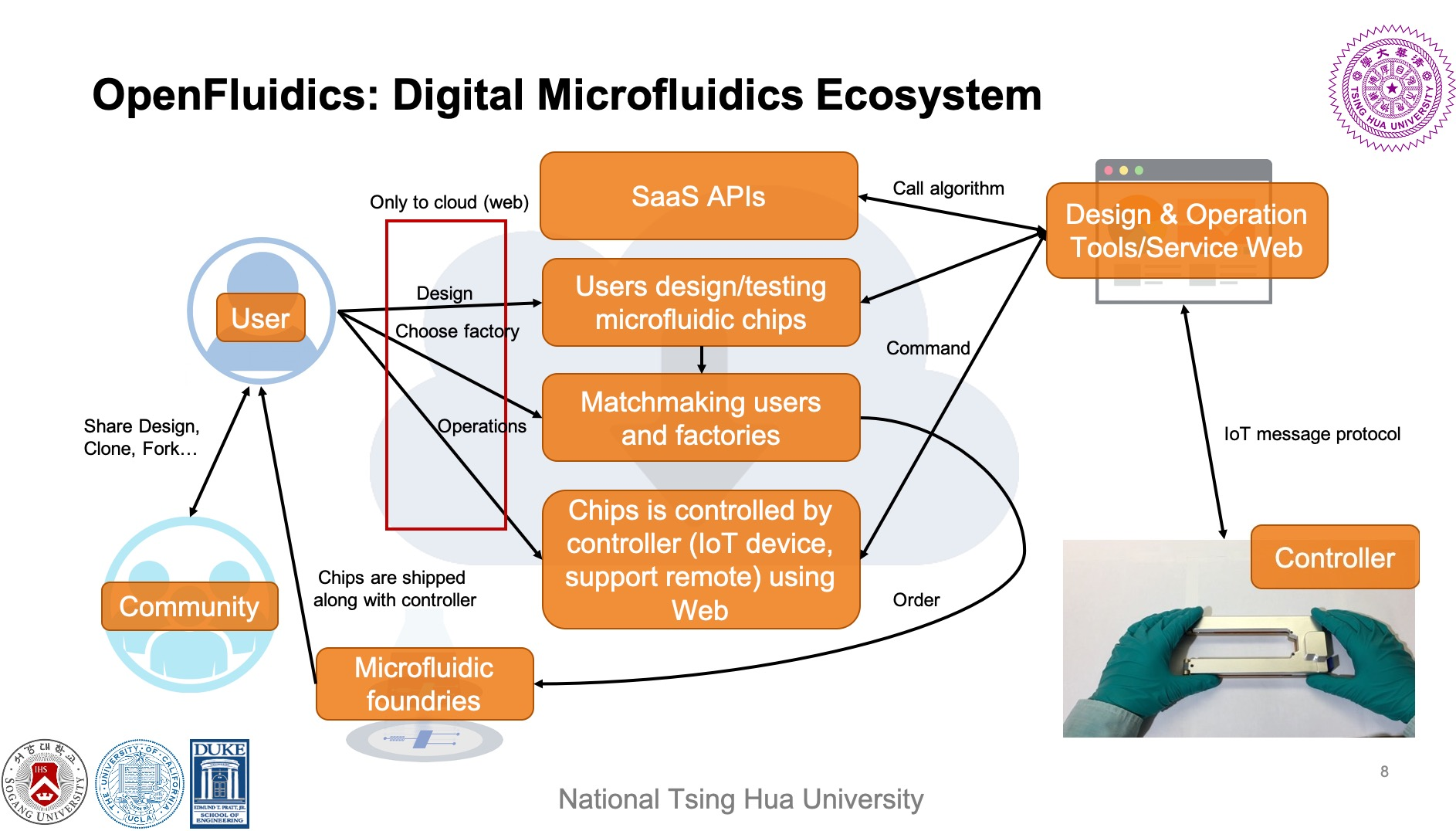 OpenFluidics: An Open-Source Microfluidic Design Ecosystem