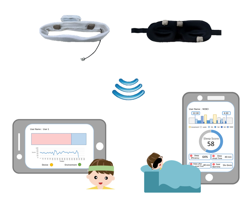 Intelligent Neurofeedback Training and Sleep Scoring  Systems for Better Sleep