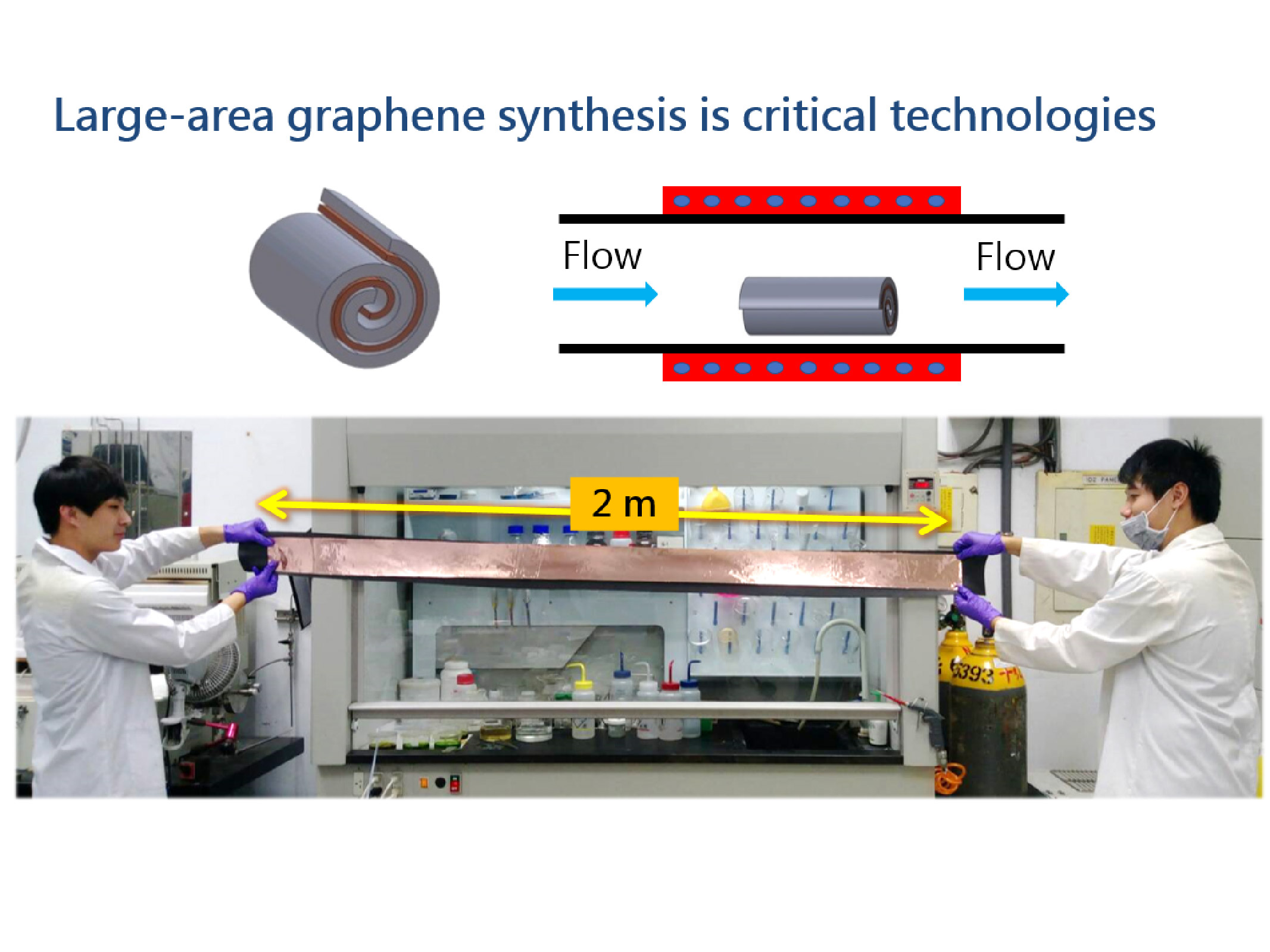 Industrialized synthesis technique of high quality and ultra-large area graphene