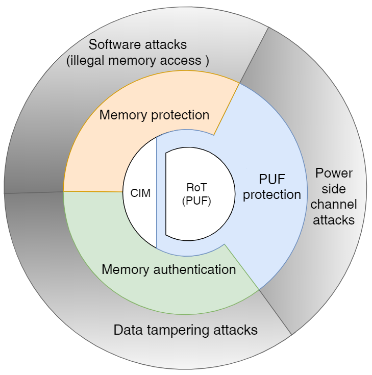 Protect Next-generation IoT Devices using Multi-Layer Secure Hardware