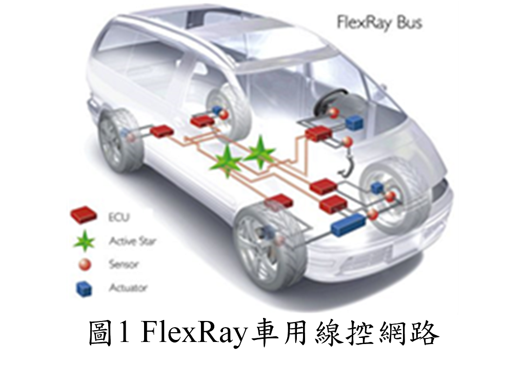 Receiver of the bus driver of the FlexRay communication system