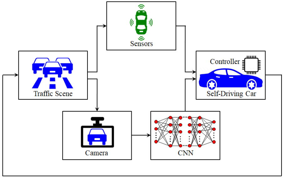 Machine Learning Software System for Self-Driving Cars