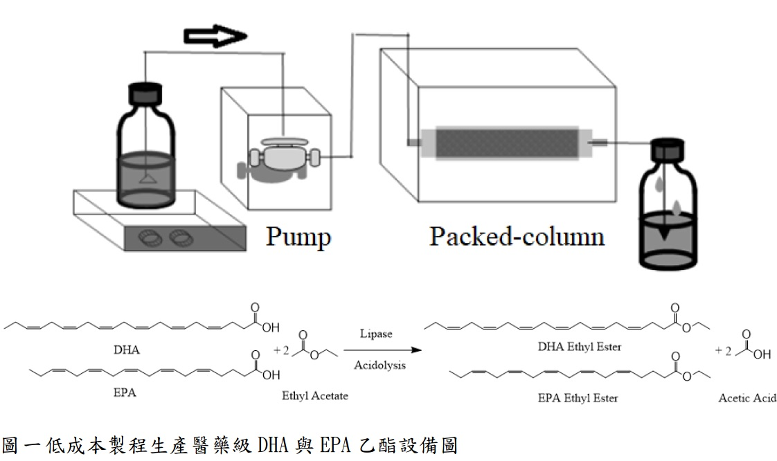 A low-cost process for production of pharmaceutical grade DHA and EPA ethyl ester