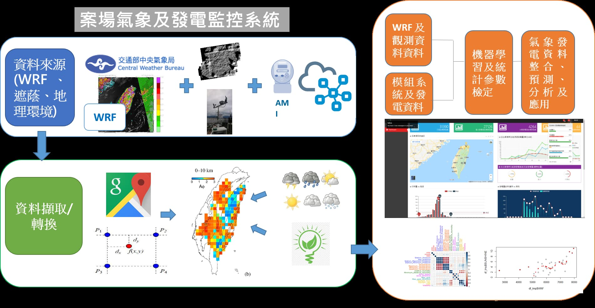 The verification mechanism of power generation using the Weather Research and  Forecasting Model (WRF) and the Power Generation Geographic Information System in  T-REC