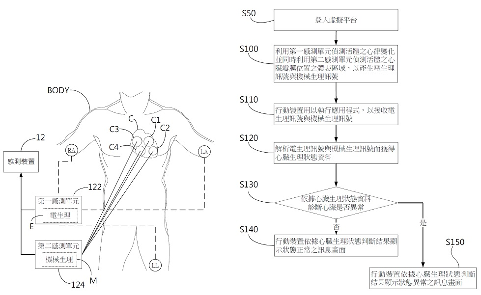 Method for the analysis of the health condition of the heart and management combined with mobile application