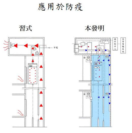 Building intelligent lifting equipment ventilation system