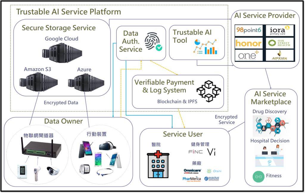 Trustable-AI Service Platform