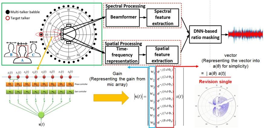 Intelligent speech enhancement and tracking technology