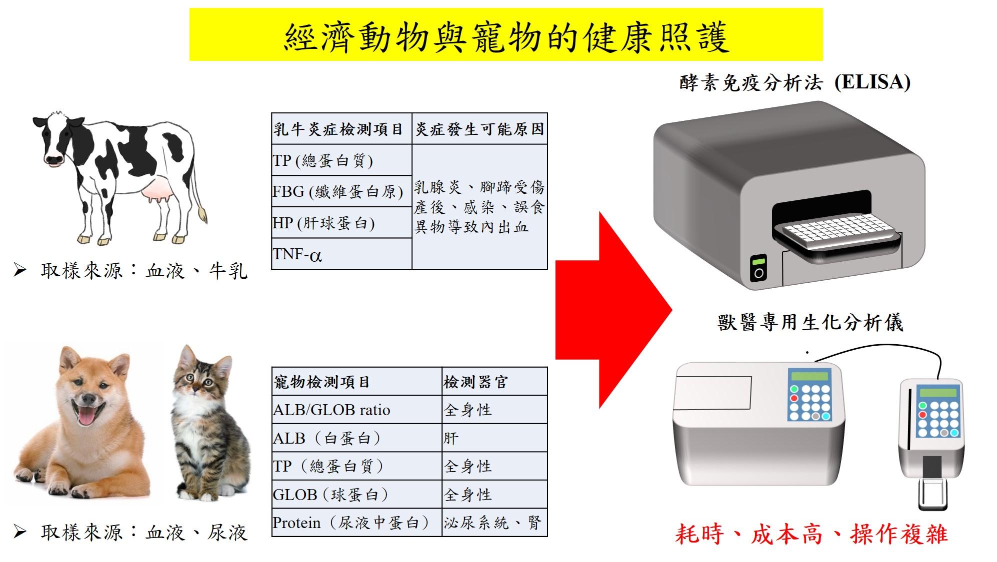 Smart medical diagnostic box for veterinarians