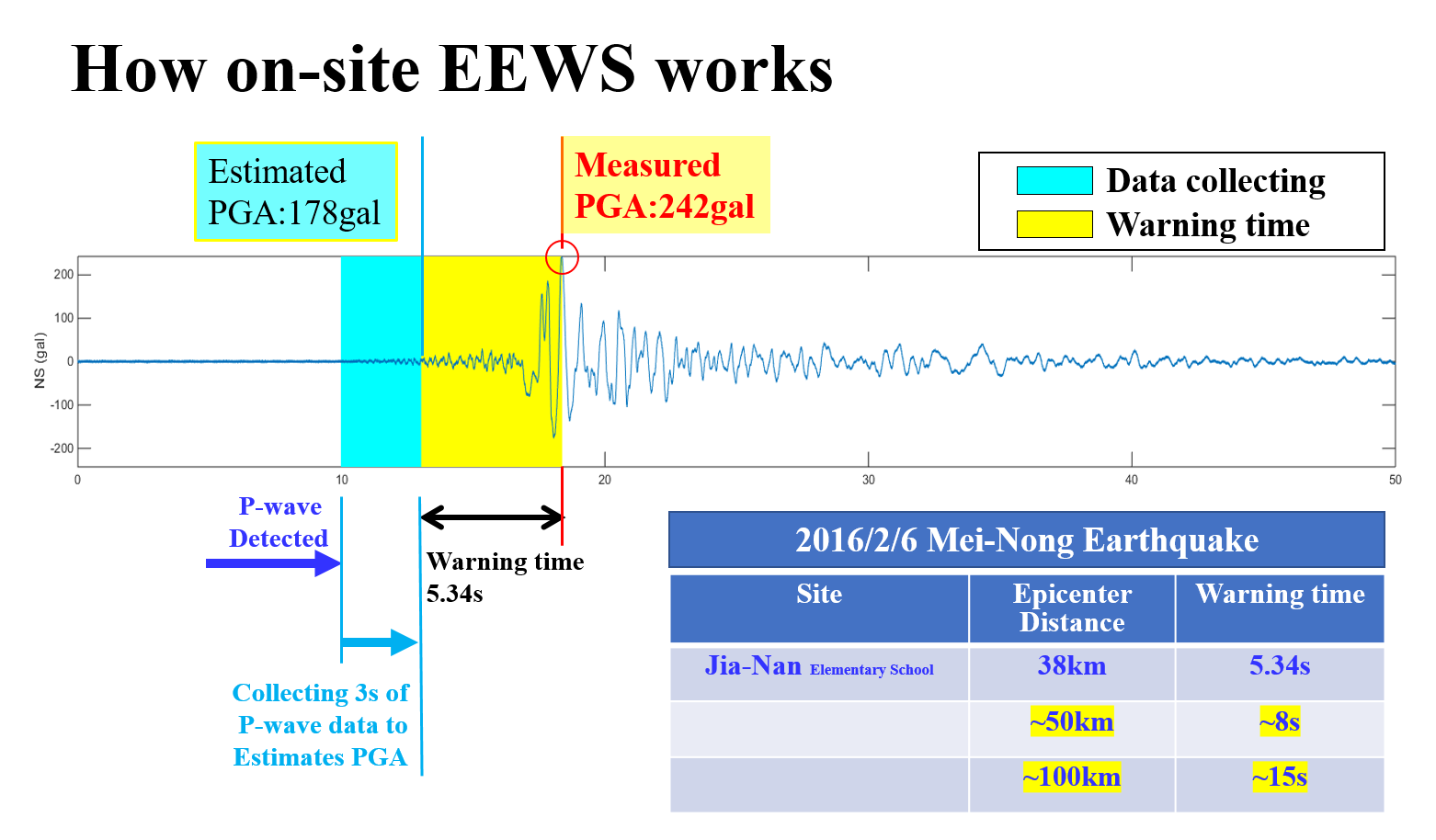 On-site earthquake early warning system