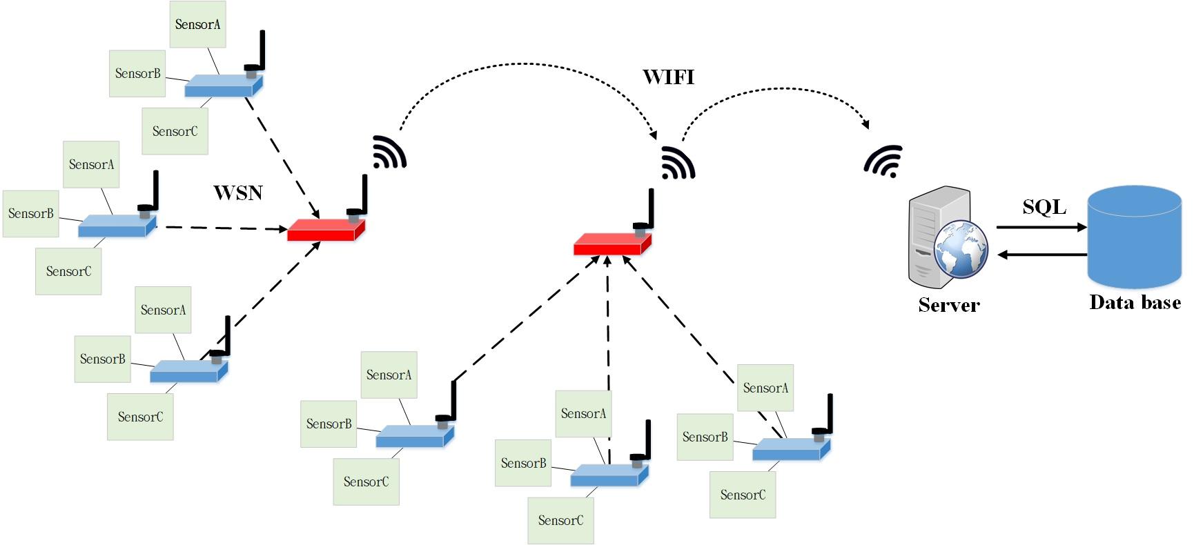 A Design of Intelligent Wireless Sensor Network Platform