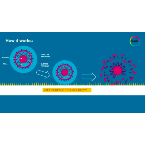 Safe surface technology, anti-viral coatings