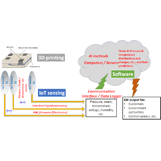 3D structures with embedded smart sensing elements