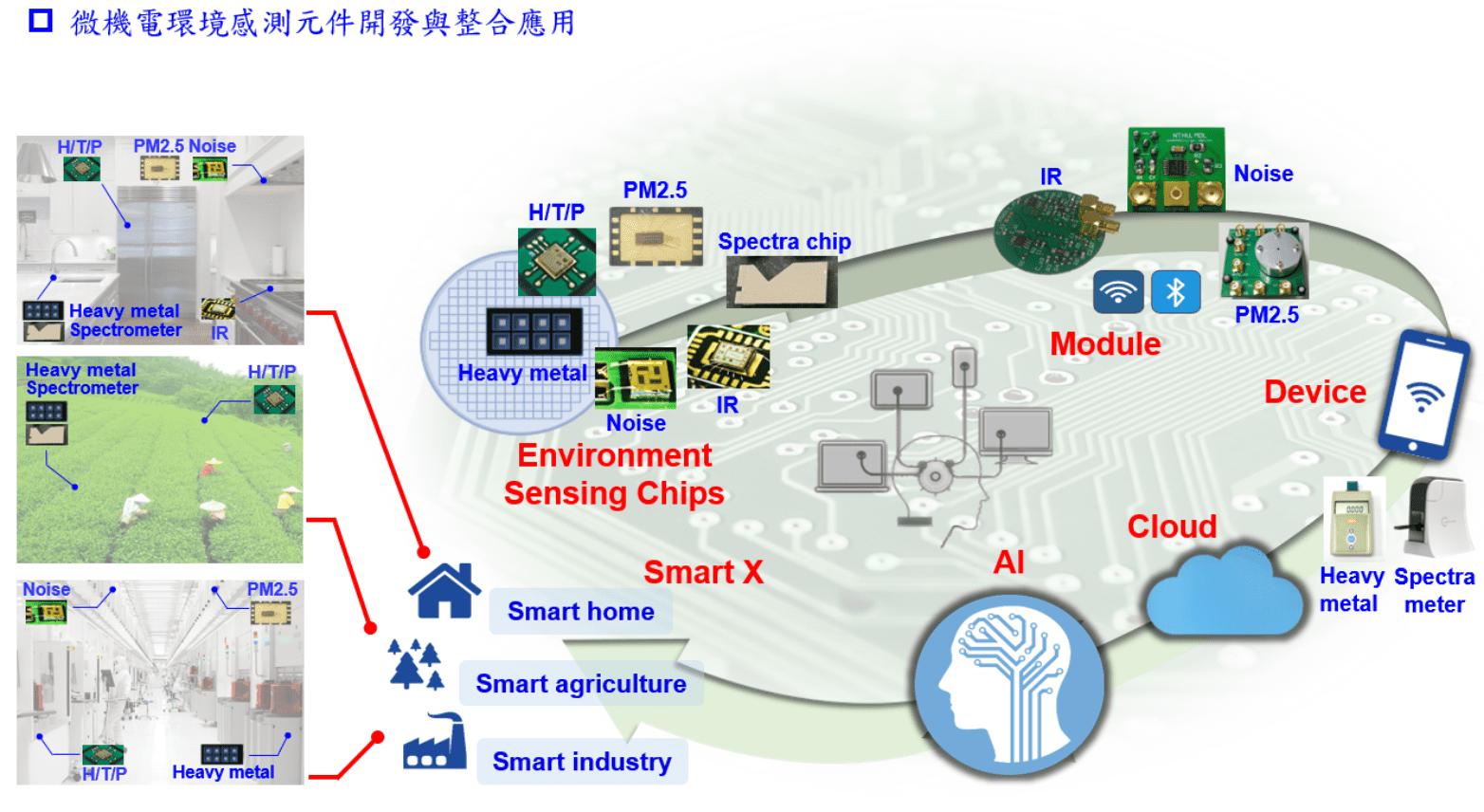 因應超越摩爾時代之智慧終端微機電環境感測器集成