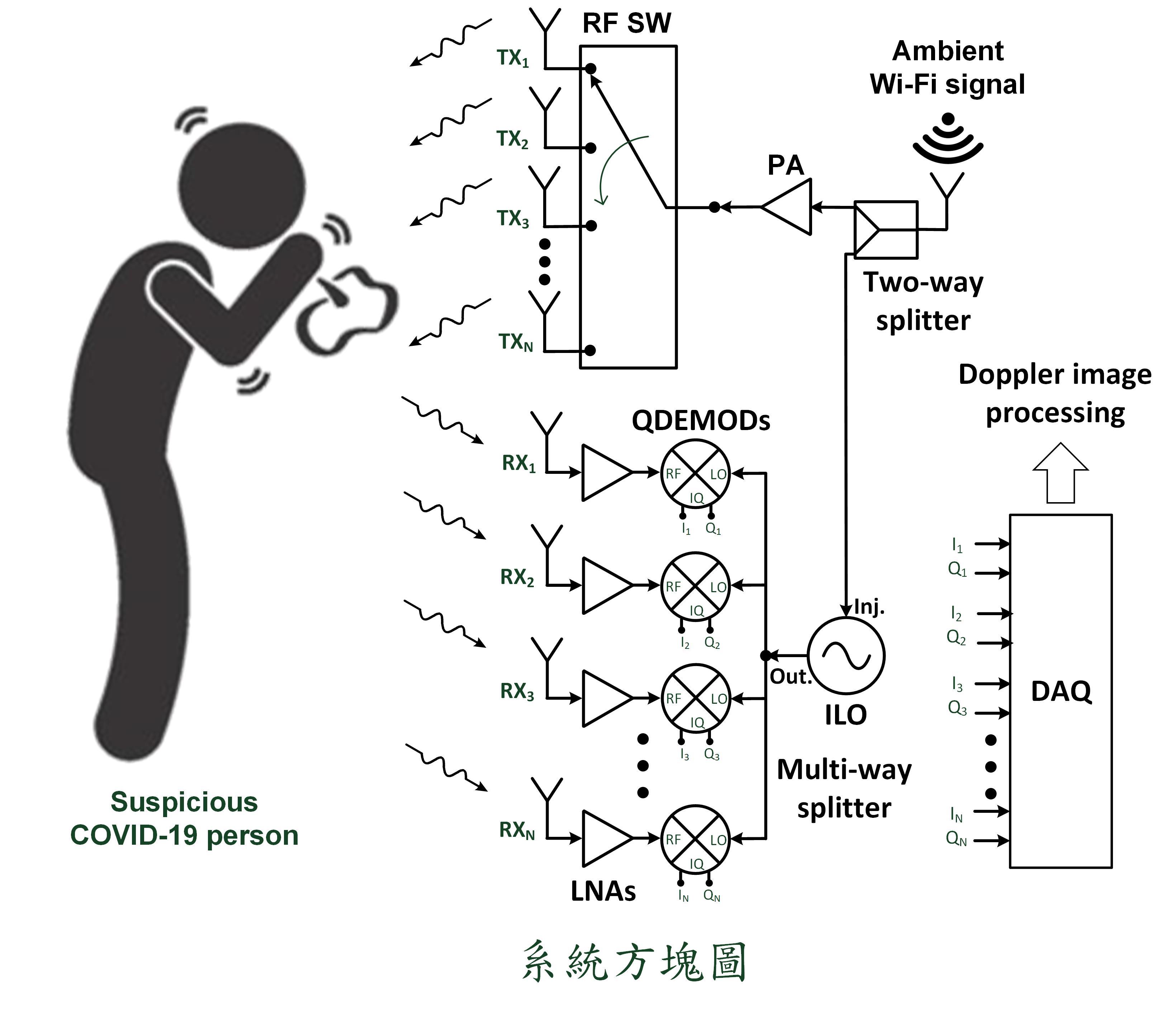 利用環境Wi-Fi訊號進行感測之防疫用途非接觸健康監測系統
