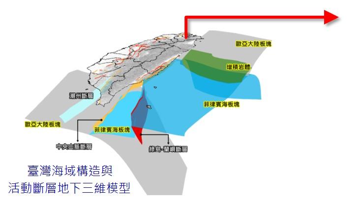 多維度城市地震動態衝擊模擬