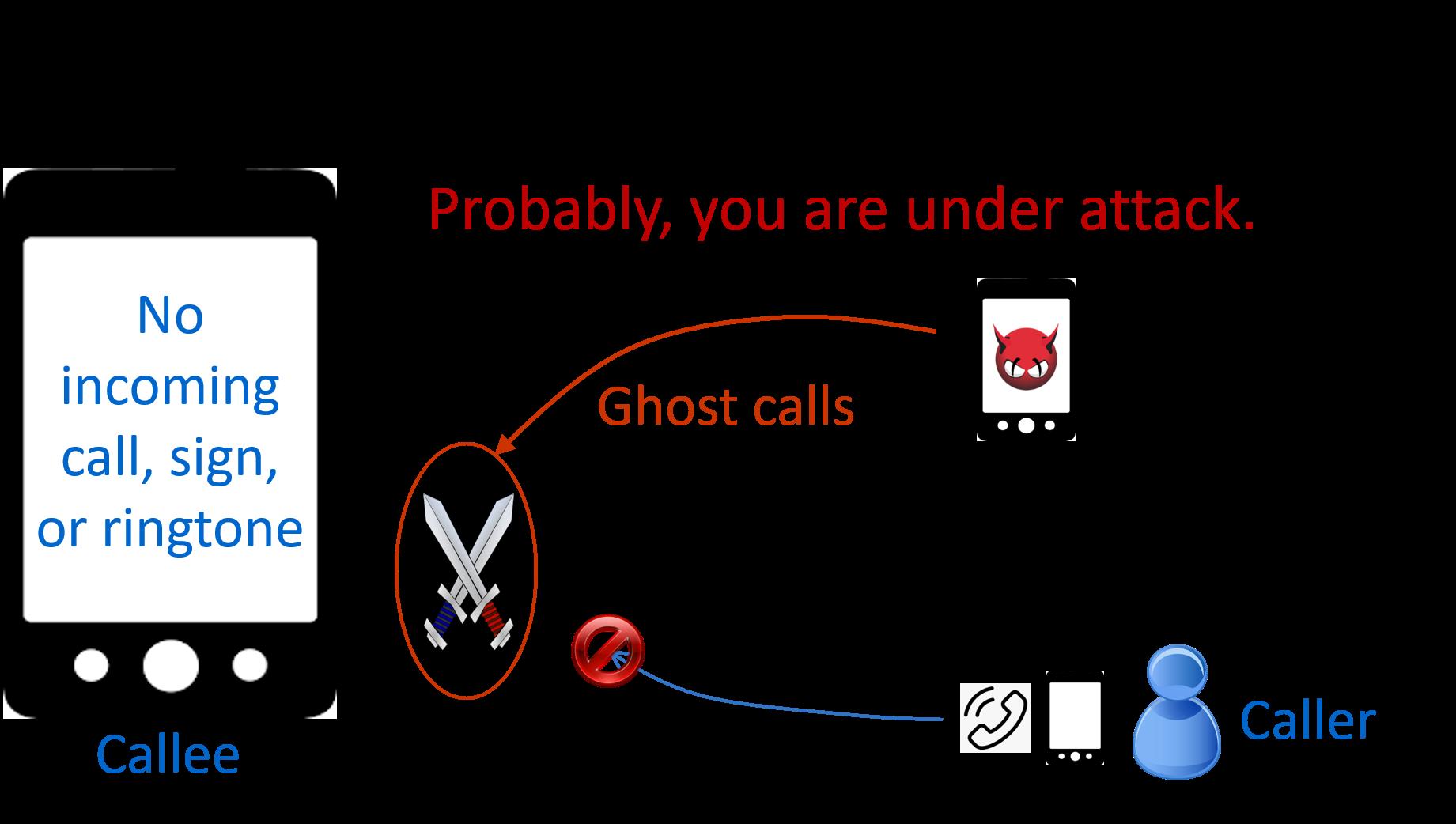 4G/5G多媒體系統之資安弱點檢測與威脅防護
