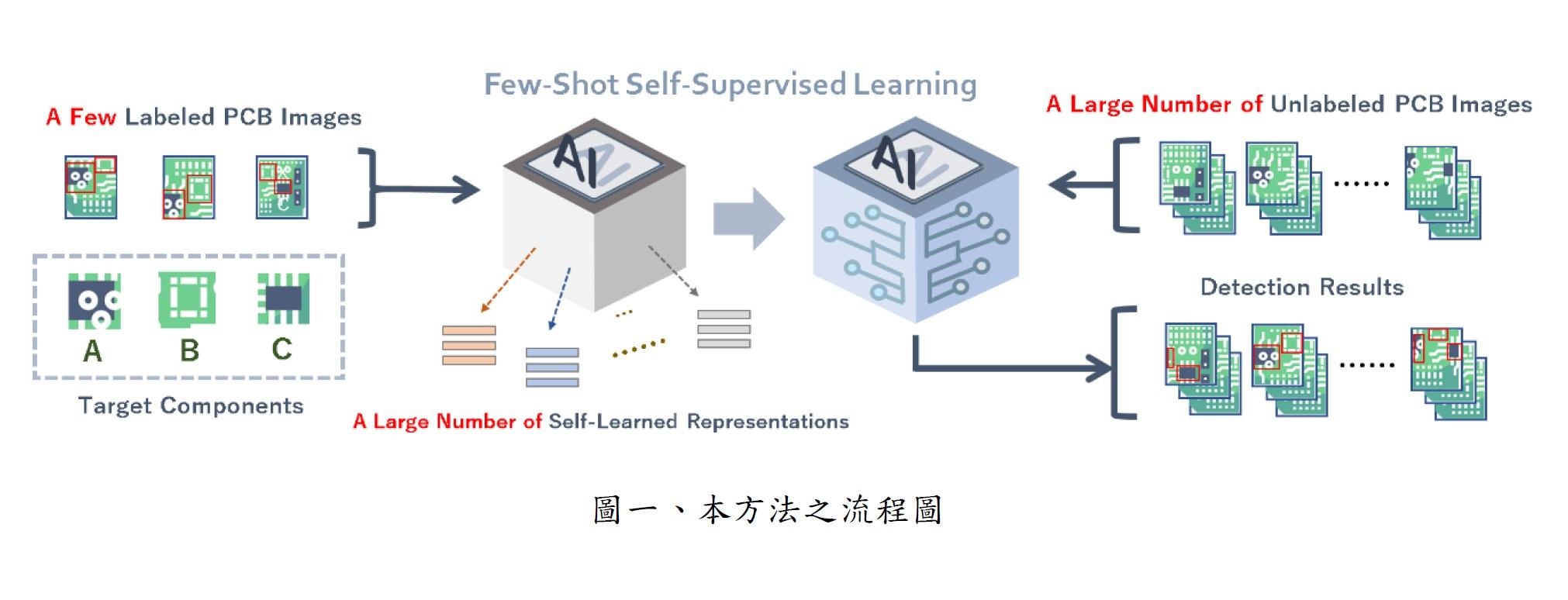 見微知著:基於極少樣本學習之人工智慧光學檢測影像元件偵測