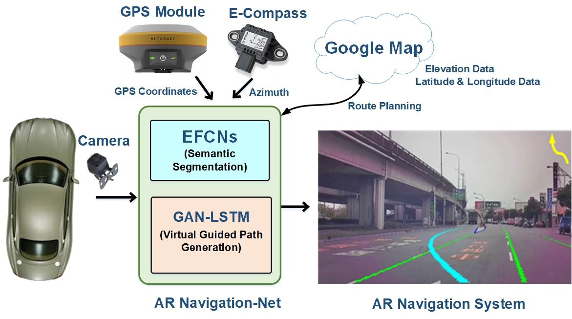 次世代擴增實境導航系統