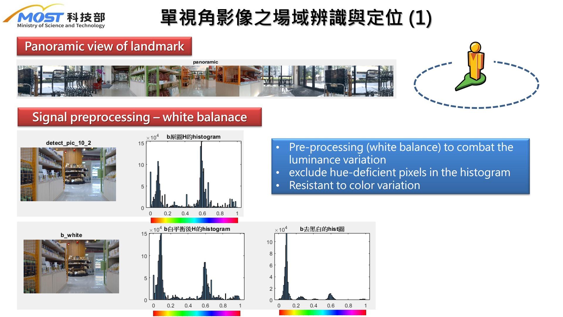 單視覺影像比對式與超寬頻之室內定位技術