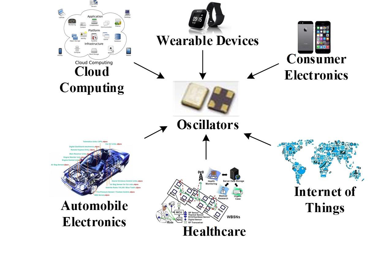 可程式化數位控制振盪器晶片