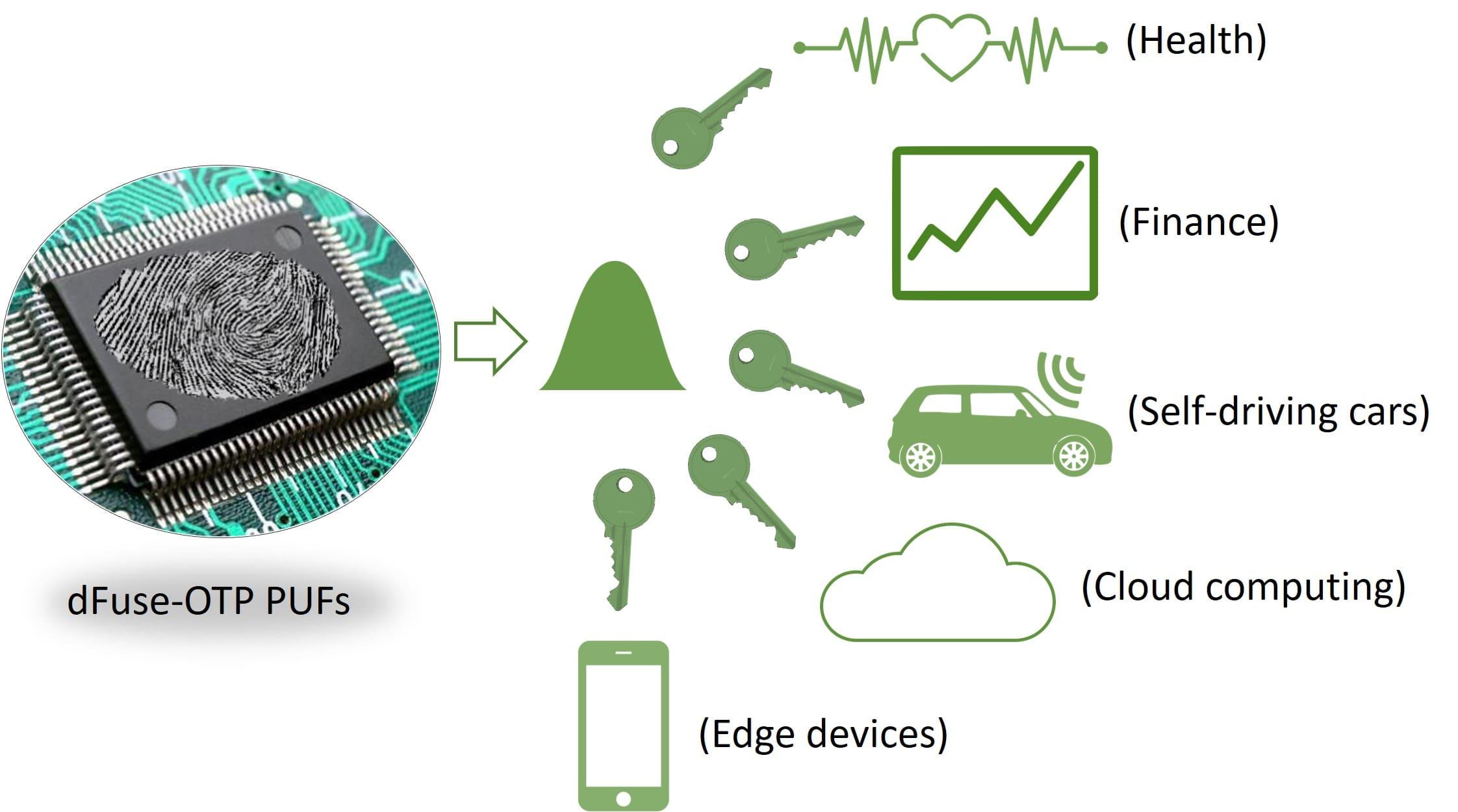 與CMOS技術完全整合無須額外光罩高效節能低成本的新型態「介電質熔絲潰單次編程記憶體晶片」
