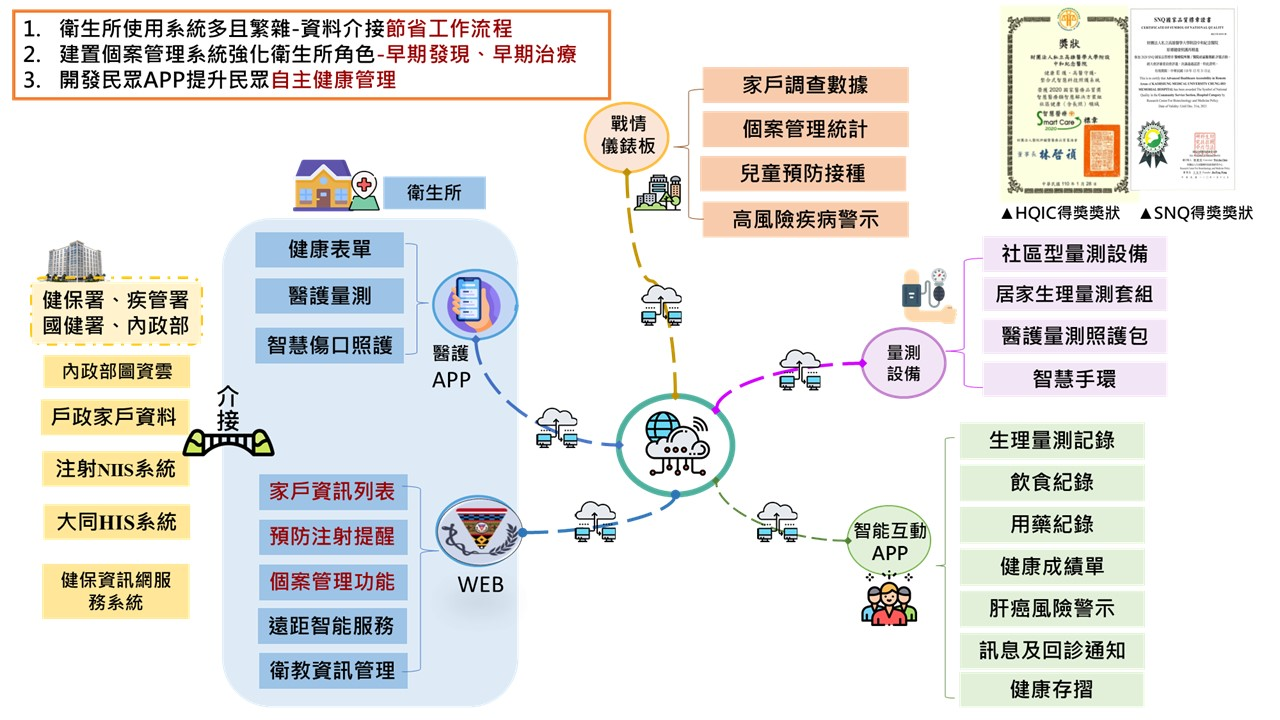 eHealth Keeper ──  Integrated Smart Technology Care System